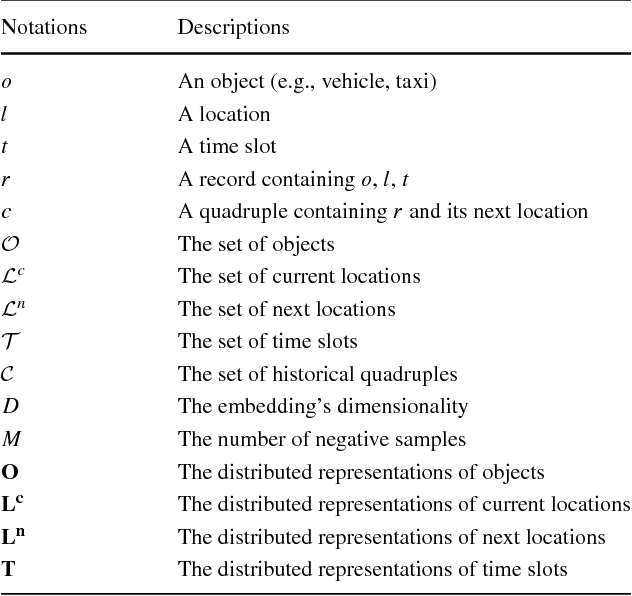 Figure 2 for MPE: A Mobility Pattern Embedding Model for Predicting Next Locations