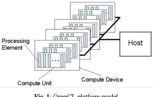 Figure 1 for Comprehensive Evaluation of OpenCL-based Convolutional Neural Network Accelerators in Xilinx and Altera FPGAs