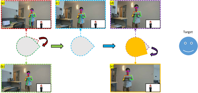Figure 2 for LeRoP: A Learning-Based Modular Robot Photography Framework