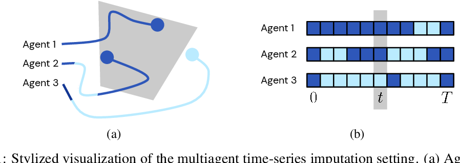 Figure 1 for Time-series Imputation of Temporally-occluded Multiagent Trajectories