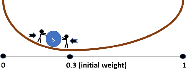 Figure 1 for A Tutorial for Weighted Bipolar Argumentation with Continuous Dynamical Systems and the Java Library Attractor