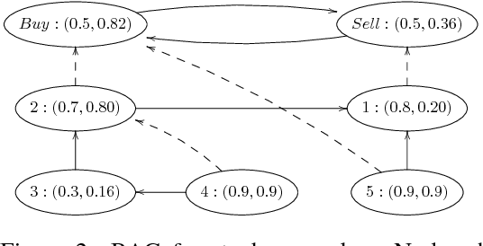 Figure 2 for A Tutorial for Weighted Bipolar Argumentation with Continuous Dynamical Systems and the Java Library Attractor