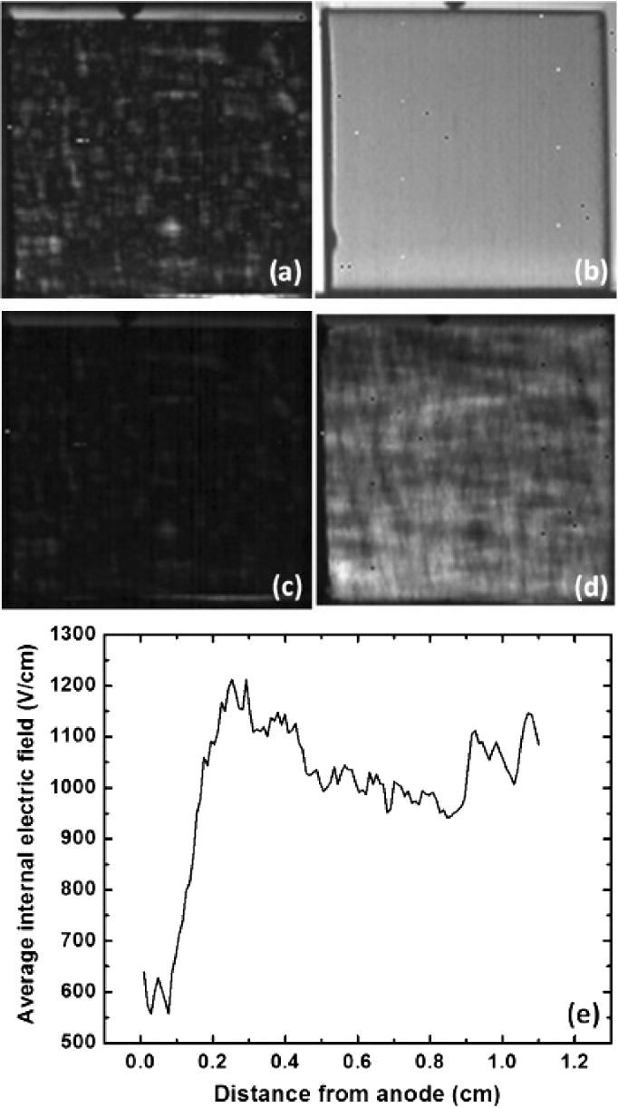 Figure 4 from Cd$_{0.9}$ Zn$_{0.1}$ Te Crystal Growth and ...