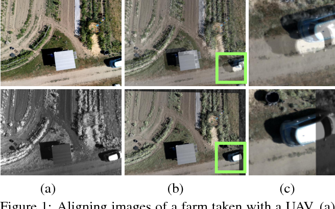 Figure 1 for Learning to Align Images using Weak Geometric Supervision