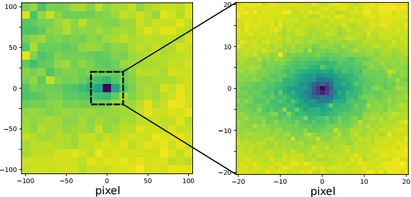 Figure 3 for Learning to Align Images using Weak Geometric Supervision