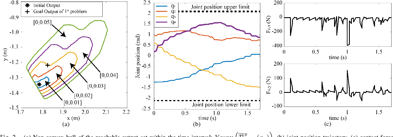 Figure 2 for Trajectory Generation for Robotic Systems with Contact Force Constraints