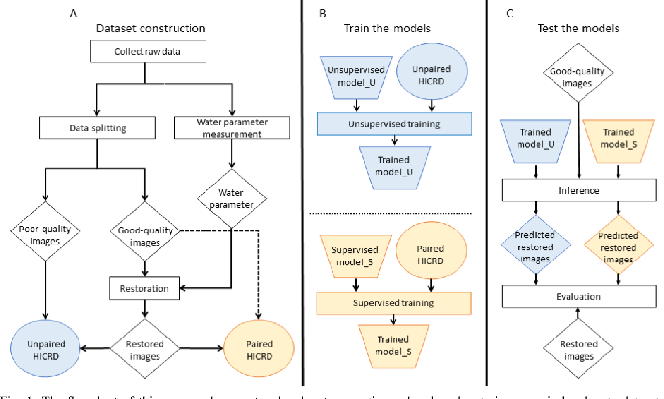 Figure 1 for Underwater Image Restoration via Contrastive Learning and a Real-world Dataset