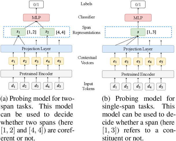 Figure 1 for A Cross-Task Analysis of Text Span Representations