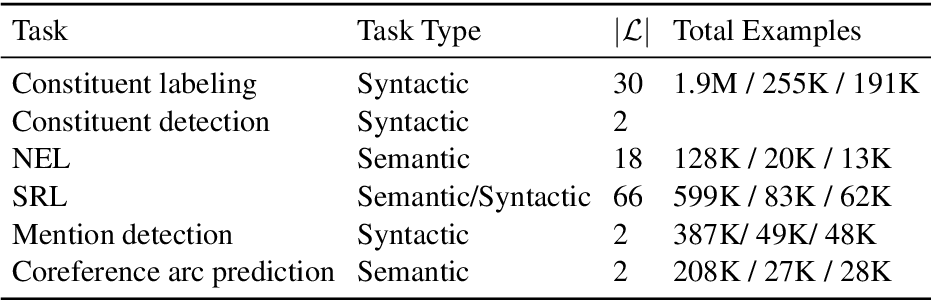 Figure 2 for A Cross-Task Analysis of Text Span Representations