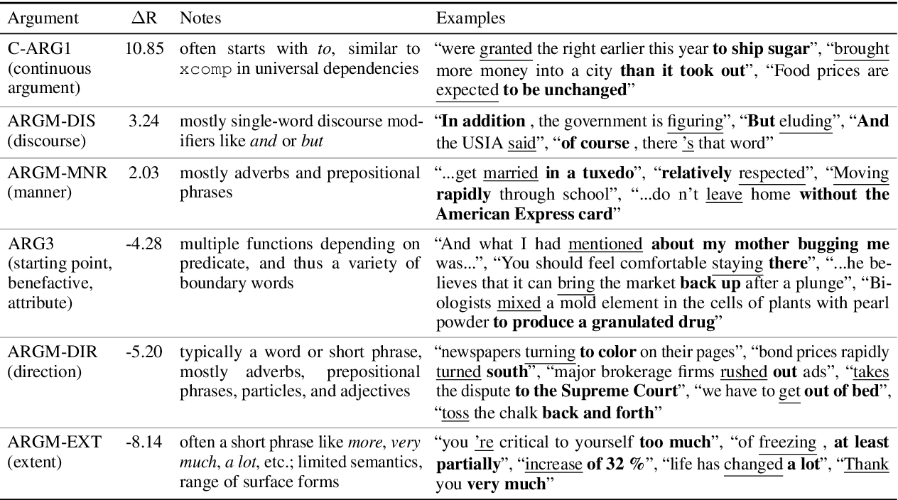 Figure 4 for A Cross-Task Analysis of Text Span Representations