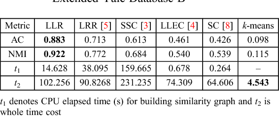 Figure 2 for Locally linear representation for image clustering