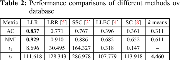 Figure 3 for Locally linear representation for image clustering