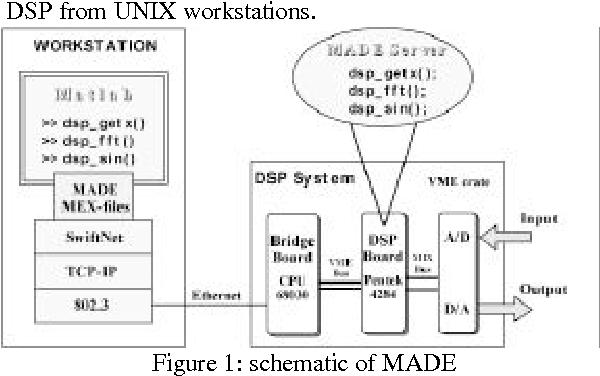 MADE : an Effective Workbench for the Development of Digital Signal
