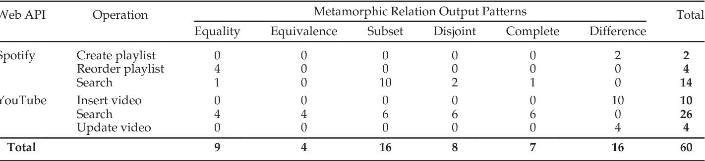 Metamorphic Testing of RESTful Web APIs - Semantic Scholar