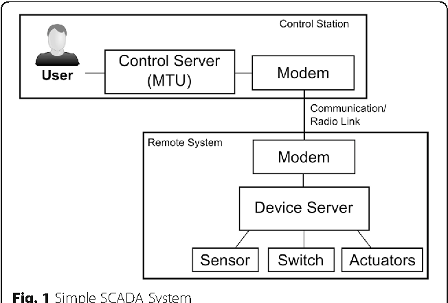 Figure 1 from Migration of a SCADA system to IaaS clouds – a