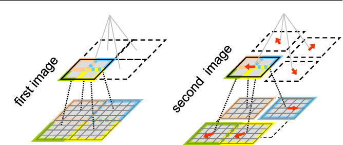 Figure 3 for DeepMatching: Hierarchical Deformable Dense Matching