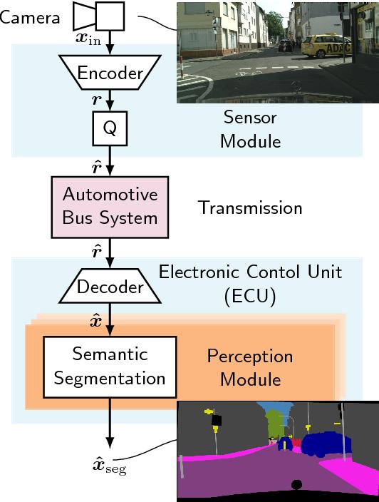 Figure 1 for GAN- vs. JPEG2000 Image Compression for Distributed Automotive Perception: Higher Peak SNR Does Not Mean Better Semantic Segmentation
