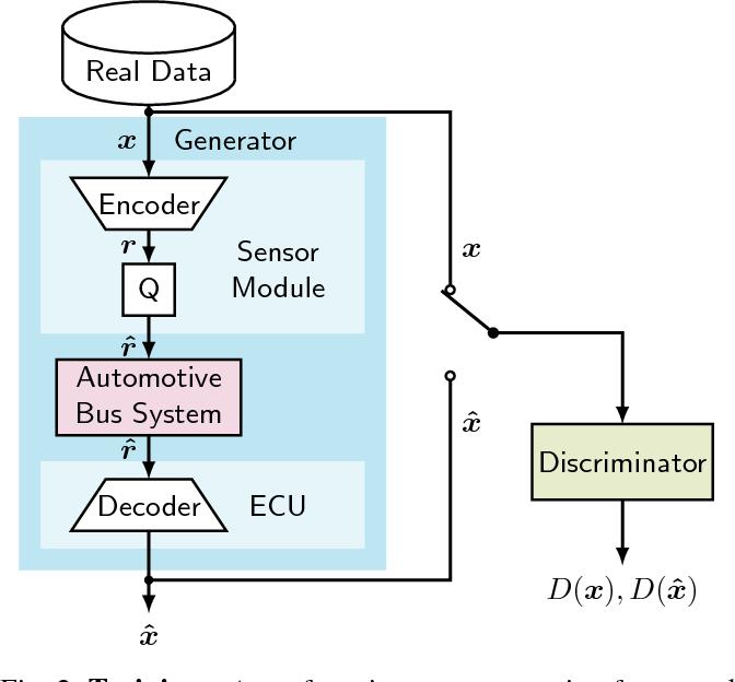 Figure 2 for GAN- vs. JPEG2000 Image Compression for Distributed Automotive Perception: Higher Peak SNR Does Not Mean Better Semantic Segmentation