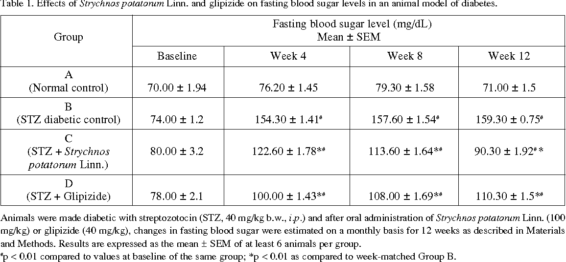 Table 1. Effects of Strychnos potatorum Linn. and glipizide on fasting blood sugar levels in an animal model of diabetes.