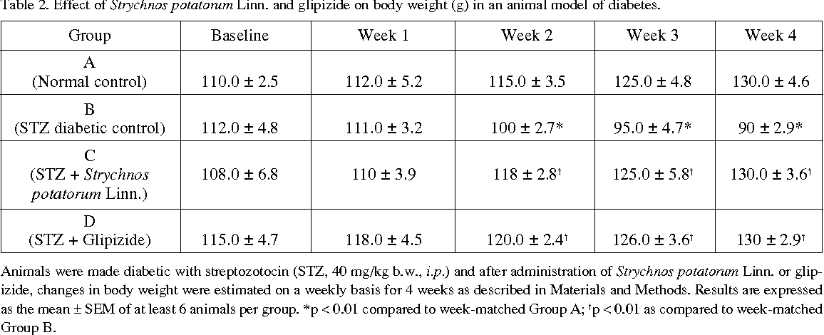 Table 2. Effect of Strychnos potatorum Linn. and glipizide on body weight (g) in an animal model of diabetes.