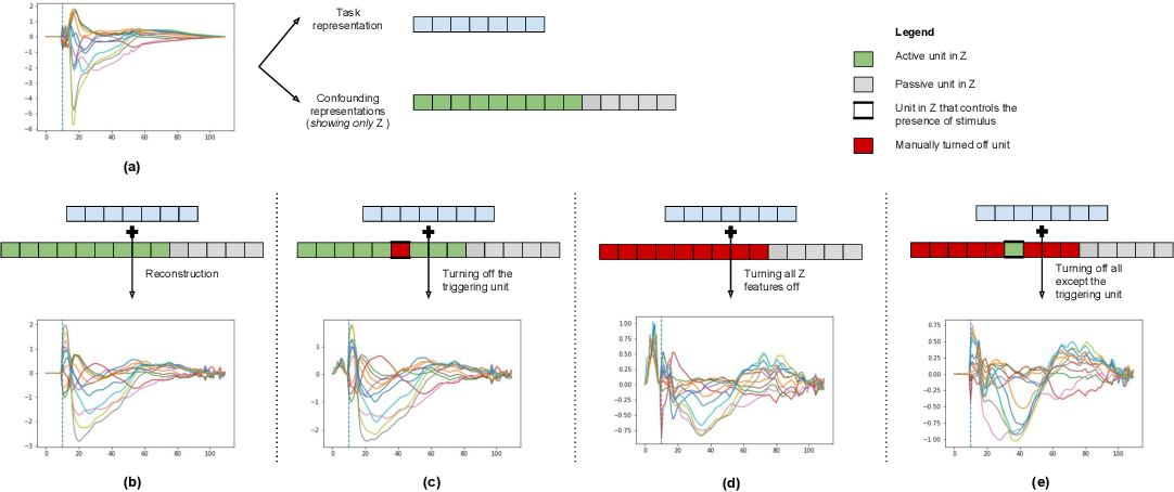 Figure 2 for Deep Generative Model with Beta Bernoulli Process for Modeling and Learning Confounding Factors