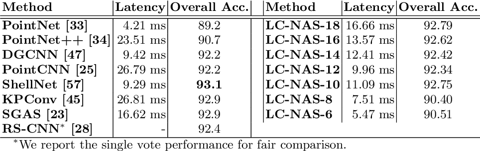 Figure 4 for LC-NAS: Latency Constrained Neural Architecture Search for Point Cloud Networks