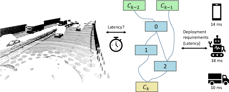 Figure 1 for LC-NAS: Latency Constrained Neural Architecture Search for Point Cloud Networks