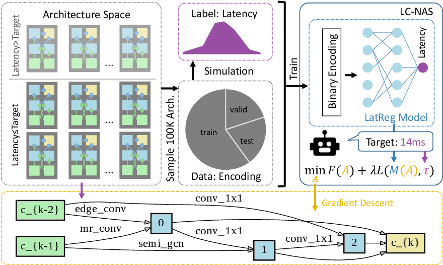 Figure 3 for LC-NAS: Latency Constrained Neural Architecture Search for Point Cloud Networks