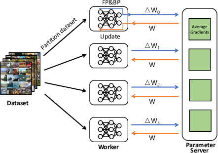 Figure 1 for Domain-specific Communication Optimization for Distributed DNN Training