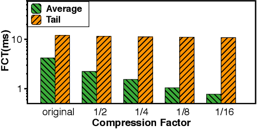 Figure 3 for Domain-specific Communication Optimization for Distributed DNN Training