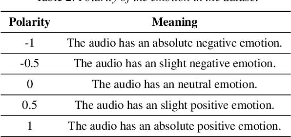 Figure 3 for EMOVIE: A Mandarin Emotion Speech Dataset with a Simple Emotional Text-to-Speech Model