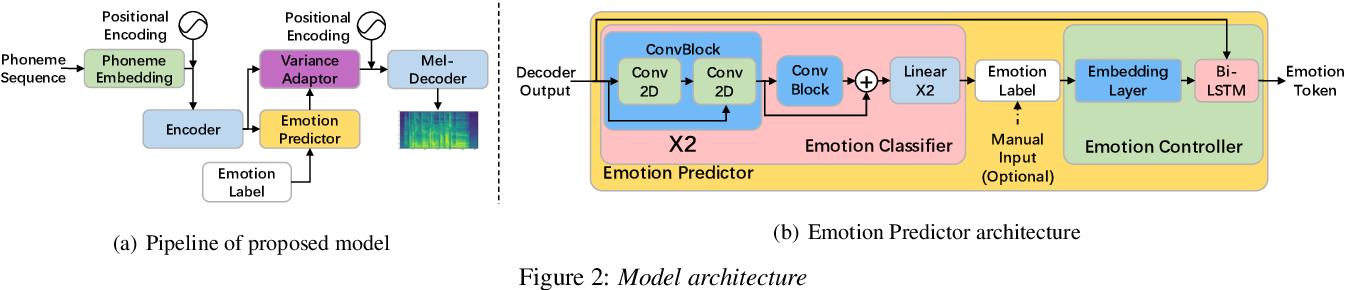 Figure 4 for EMOVIE: A Mandarin Emotion Speech Dataset with a Simple Emotional Text-to-Speech Model