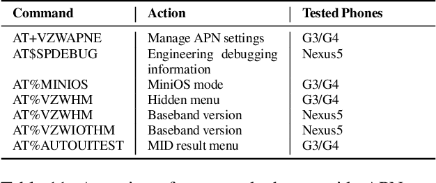 PDF] ATtention Spanned: Comprehensive Vulnerability Analysis of AT