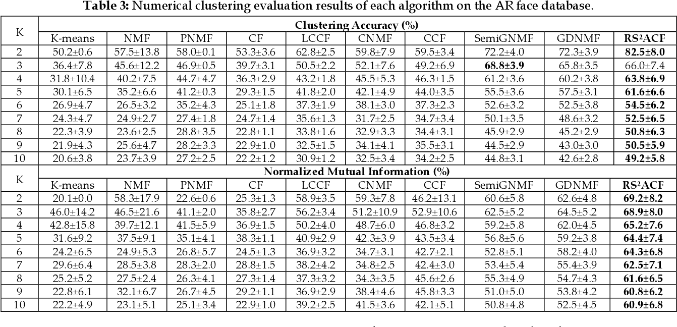 Figure 3 for Joint Label Prediction based Semi-Supervised Adaptive Concept Factorization for Robust Data Representation