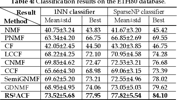 Figure 4 for Joint Label Prediction based Semi-Supervised Adaptive Concept Factorization for Robust Data Representation