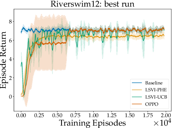 Figure 1 for Randomized Exploration for Reinforcement Learning with General Value Function Approximation