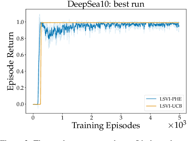 Figure 2 for Randomized Exploration for Reinforcement Learning with General Value Function Approximation