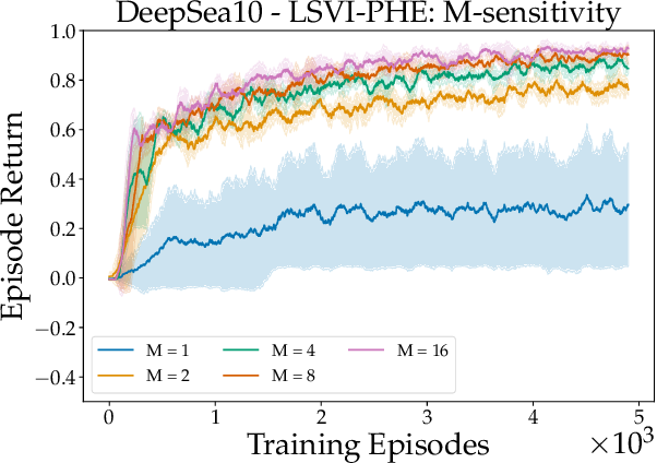 Figure 3 for Randomized Exploration for Reinforcement Learning with General Value Function Approximation