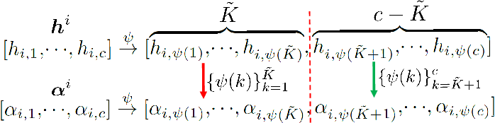 Figure 1 for Robust and Efficient Fuzzy C-Means Clustering Constrained on Flexible Sparsity