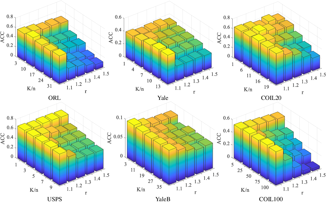 Figure 2 for Robust and Efficient Fuzzy C-Means Clustering Constrained on Flexible Sparsity