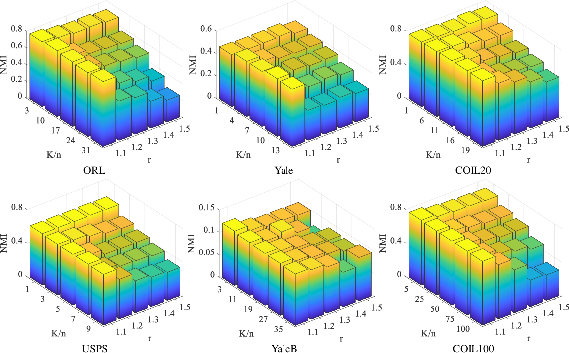 Figure 3 for Robust and Efficient Fuzzy C-Means Clustering Constrained on Flexible Sparsity