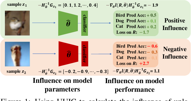 Figure 1 for Influence Selection for Active Learning