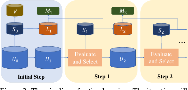 Figure 3 for Influence Selection for Active Learning
