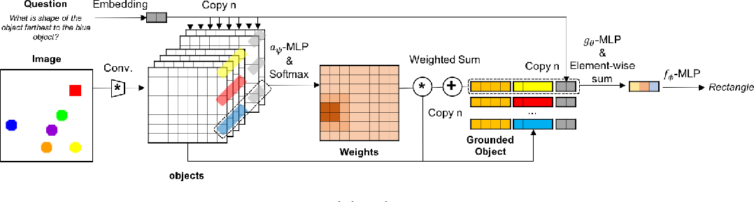Figure 1 for SARN: Relational Reasoning through Sequential Attention