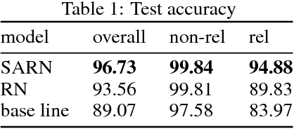 Figure 2 for SARN: Relational Reasoning through Sequential Attention