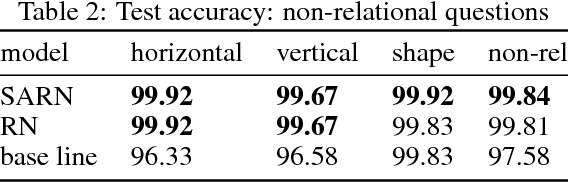 Figure 4 for SARN: Relational Reasoning through Sequential Attention