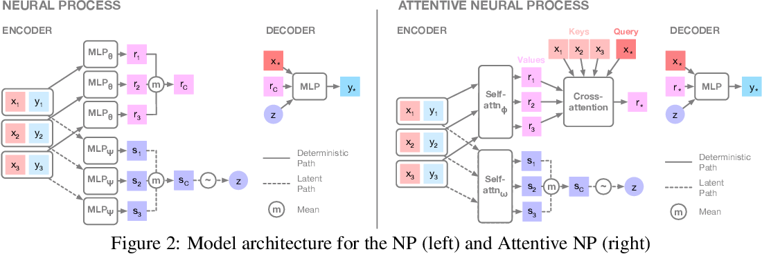 Figure 2 for Attentive Neural Processes