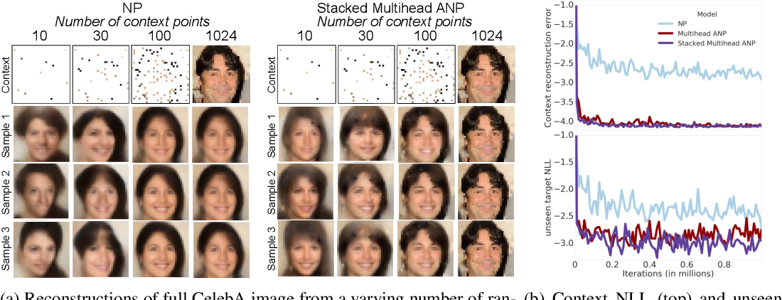 Figure 4 for Attentive Neural Processes