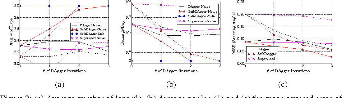 Figure 2 for Query-Efficient Imitation Learning for End-to-End Autonomous Driving