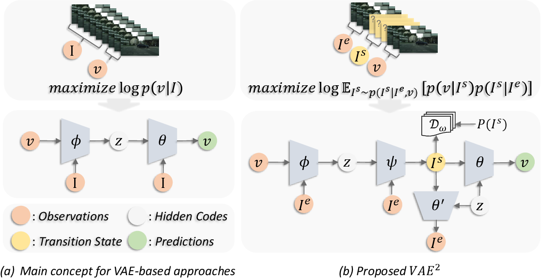 Figure 1 for VAE^2: Preventing Posterior Collapse of Variational Video Predictions in the Wild